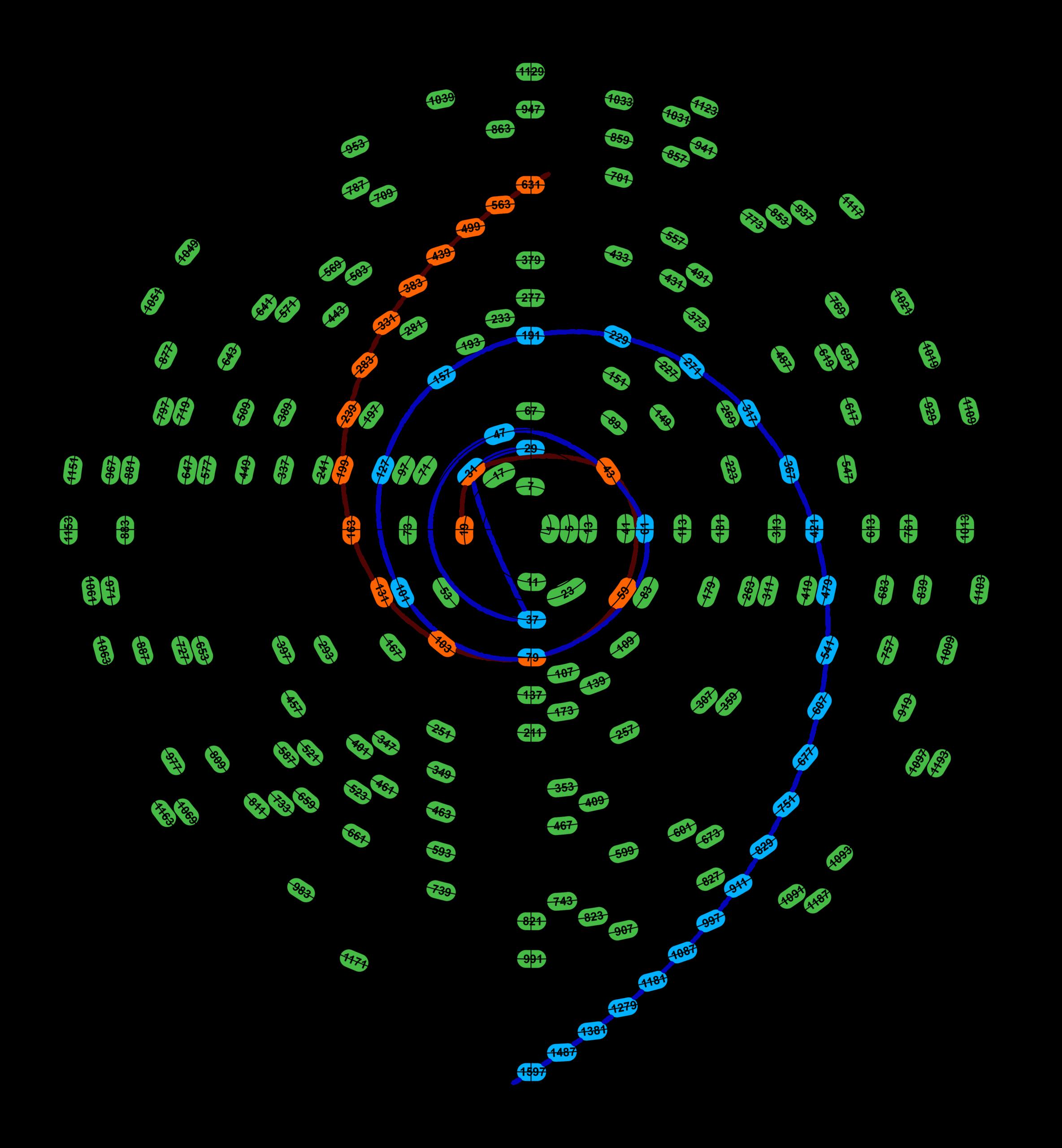 Tetrapolar spiral-Figure 1